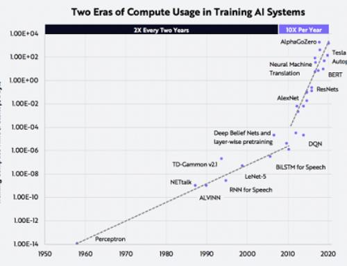 Le coût de la formation de l'IA s'améliore à une vitesse 50 fois supérieure à celle de la loi de Moore — Developpez.com